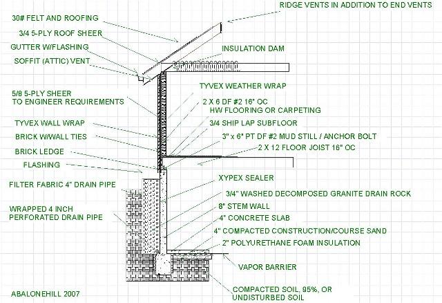 Anatomy of house
